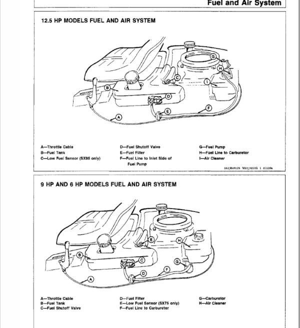 John Deere RX63, RX73, SX75, RX95, SX95 Mowers Service Manual TM-1391The Repair Manual