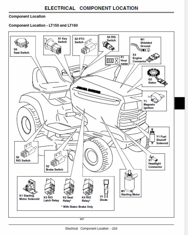 John Deere LT150, LT160, LT170, LT180, LT190 Lawn Tractors Service Manual  TM1975The Repair Manual
