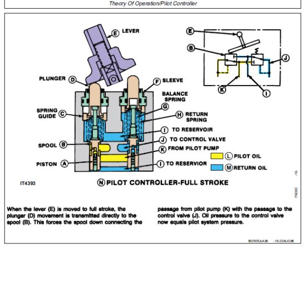 John Deere 595D Excavator Service Manual TM-1444 & TM-1445