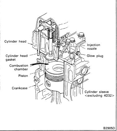 Mitsubishi 4D31, 4D32, 4DR5 Engine